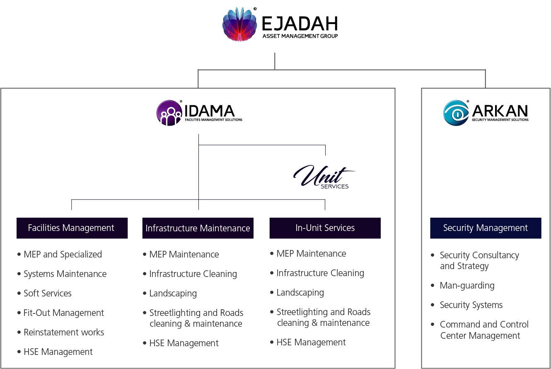 ejadah website entities